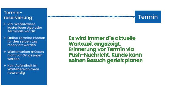 Aschaffenburg Bürgerservices mit cleverQ